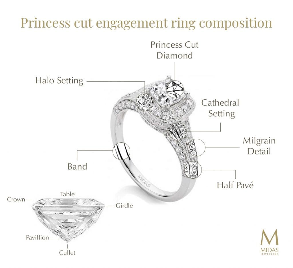 Engagement ring spotlight the princess cut midas jewellery princess cut ring diagram ccuart Images