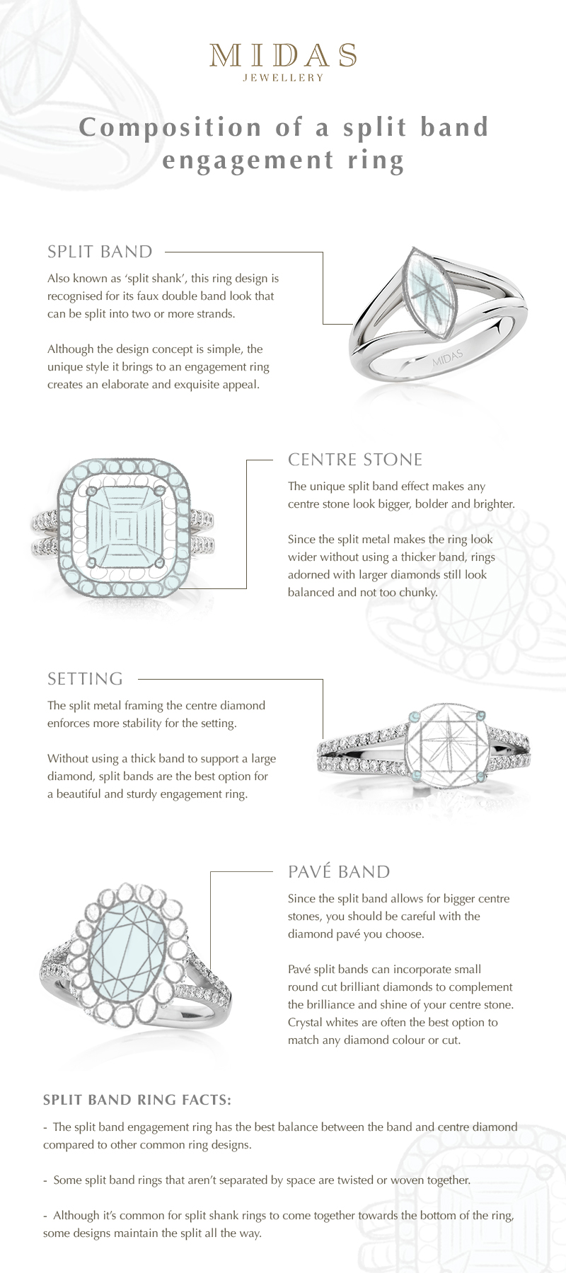 Split band ring infographic