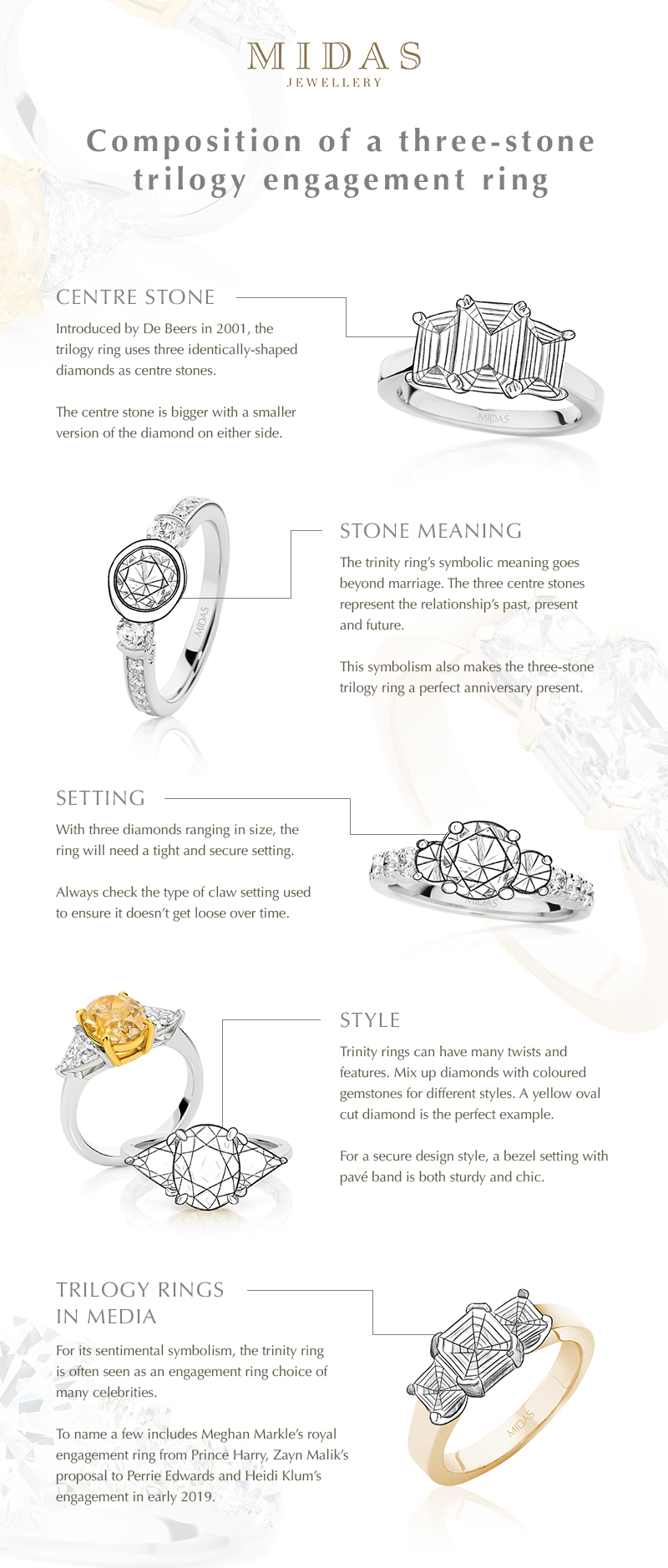 Composition Of A Three-Stone Trilogy Engagement Ring infographic