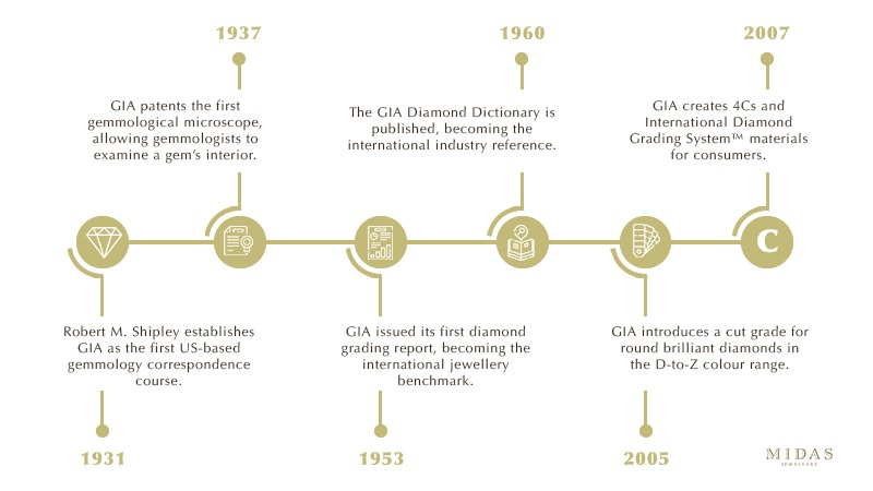 GIA history timeline
